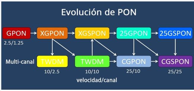 evolucion-de-PON